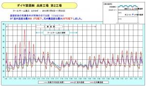 daiya graph