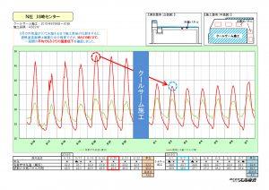 【HP掲載用】温度測定結果 日本アクセス川崎① 2015年
