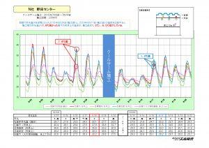 【HP掲載用】温度測定結果 日本アクセス野田 2016