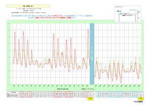【HP掲載用】温度測定結果 日本アクセス北関東(A棟)2015年