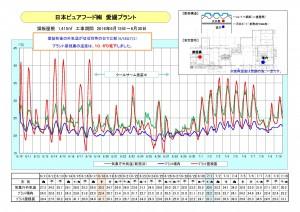 日本ピュアフード㈱ 愛媛プラント 鋼板屋根温度データ_ページ_1