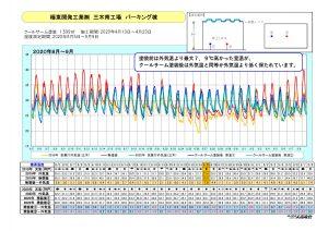 極東開発工業㈱ パーキング棟 温度データ